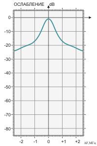 Амплитудно-частотная характеристика фильтра BRF-144/176-1