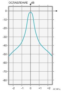 Амплитудно-частотная характеристика фильтра BRF-144/176-2
