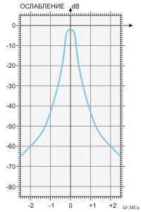 Амплитудно-частотная характеристика фильтра BRF-144/176-3
