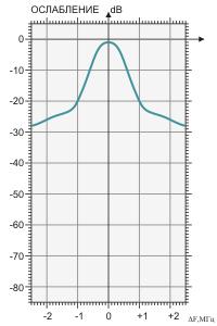 Амплитудно-частотная характеристика фильтра BRF-400/500-1
