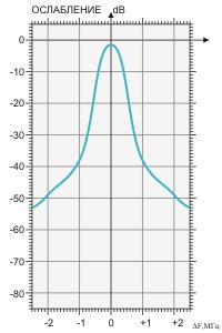 Амплитудно-частотная характеристика фильтра BRF-400/500-2