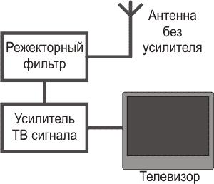 Схема АФУ телевизора
