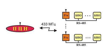 Схема РСПИ Струна-5-433
